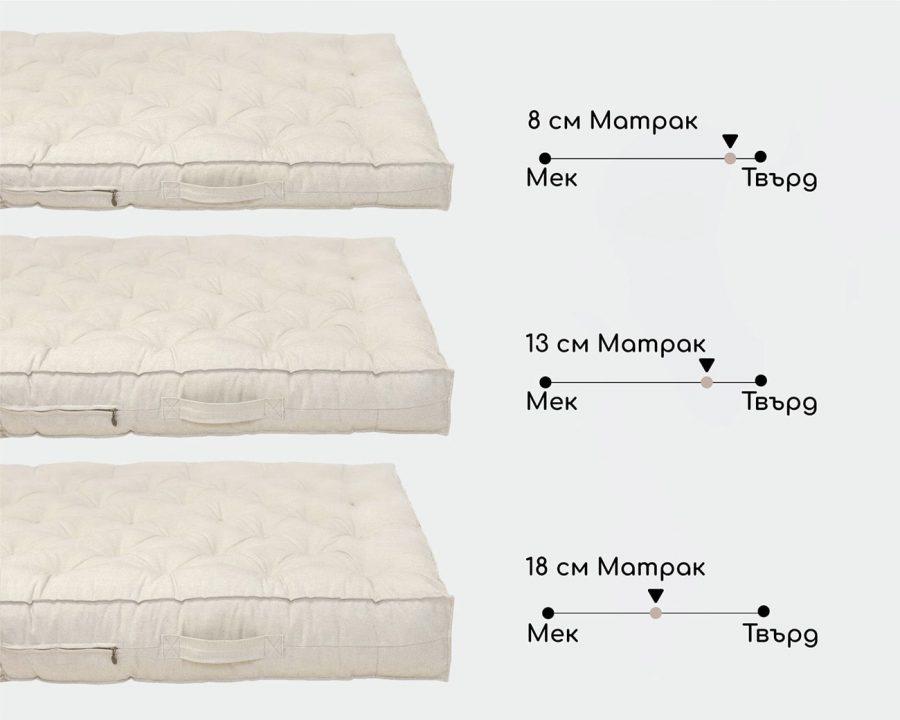 Home of Wool сравнение на твърдостта на платове